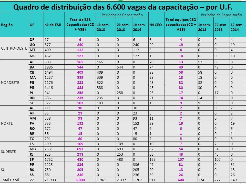 Quadro de distribuição das 6.600 vagas da capacitação – por U.F.