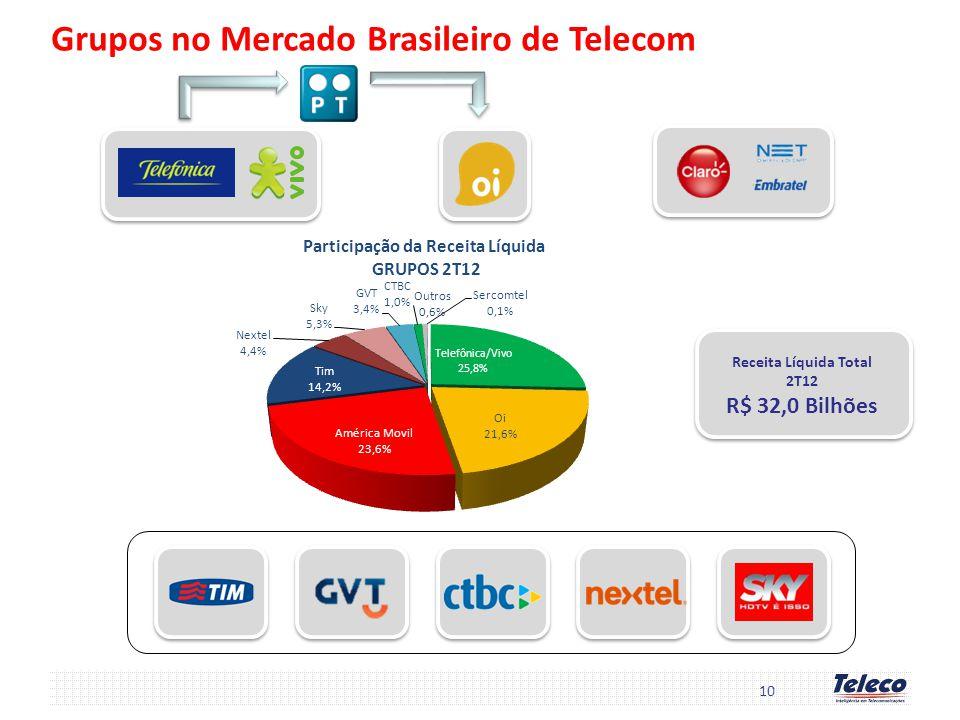 10 Grupos no Mercado Brasileiro de Telecom Receita Líquida Total 2T12 R$ 32,0 Bilhões