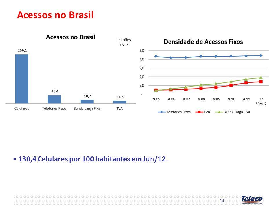Acessos no Brasil 130,4 Celulares por 100 habitantes em Jun/12. 11
