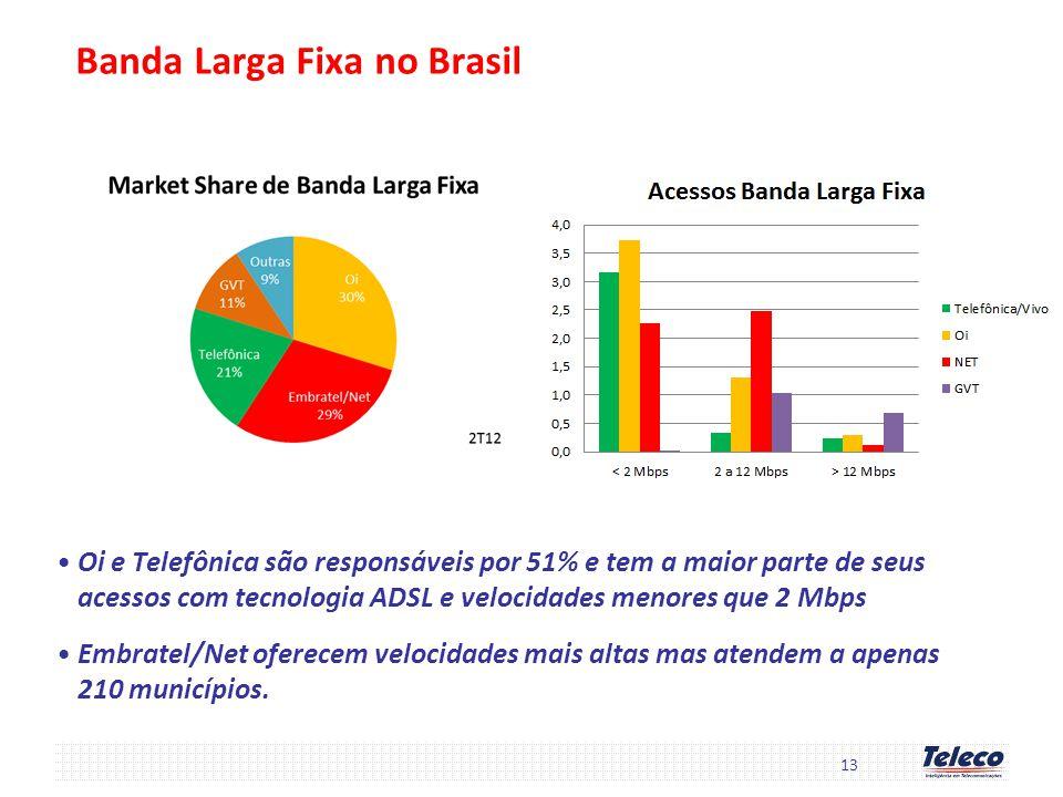Banda Larga Fixa no Brasil Oi e Telefônica são responsáveis por 51% e tem a maior parte de seus acessos com tecnologia ADSL e velocidades menores que