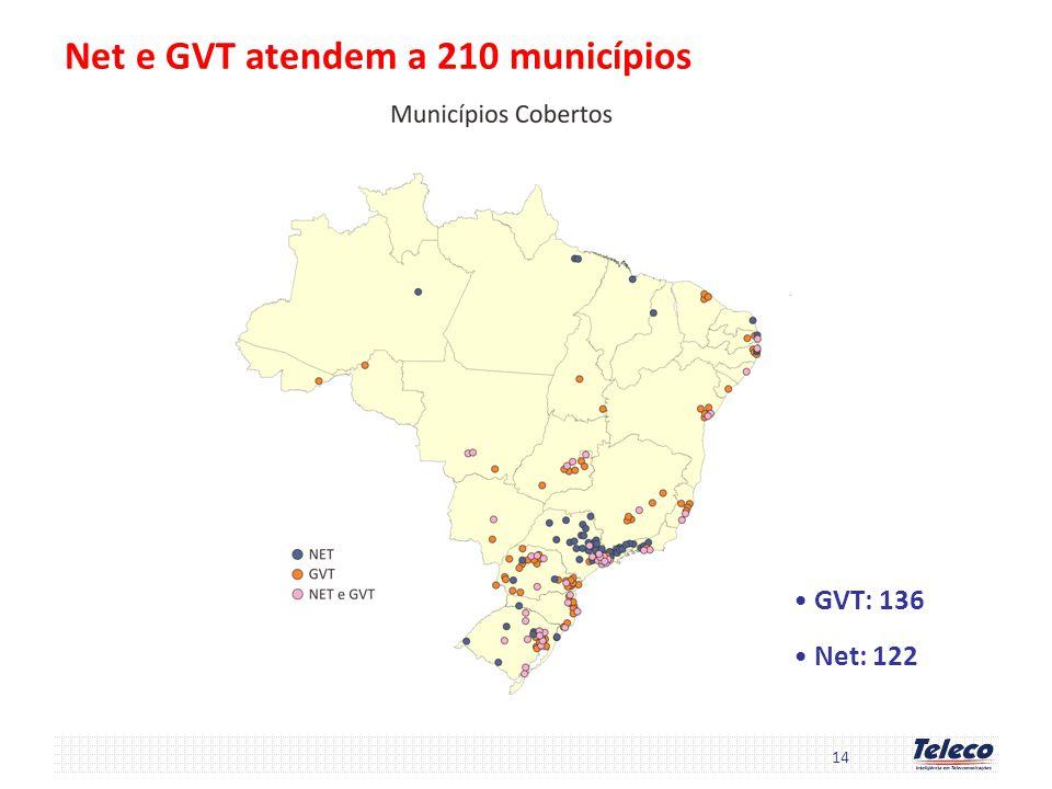 Net e GVT atendem a 210 municípios GVT: 136 Net: 122 14