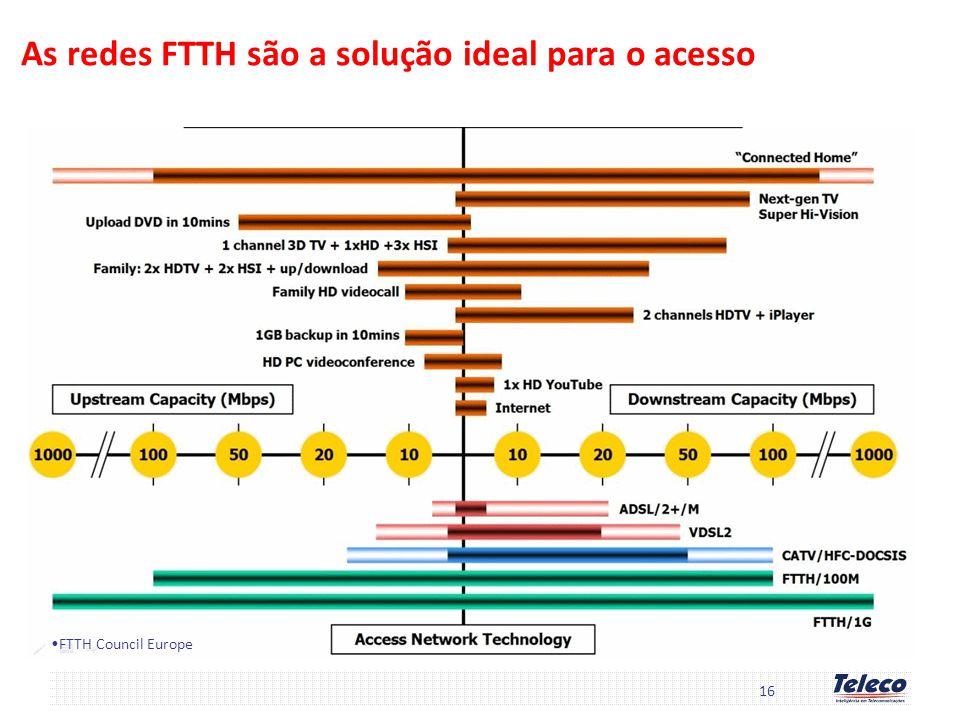 As redes FTTH são a solução ideal para o acesso 16 FTTH Council Europe