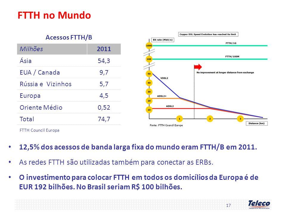 FTTH no Mundo 17 Acessos FTTH/B Milhões2011 Ásia54,3 EUA / Canada9,7 Rússia e Vizinhos5,7 Europa4,5 Oriente Médio0,52 Total74,7 FTTH Council Europa 12