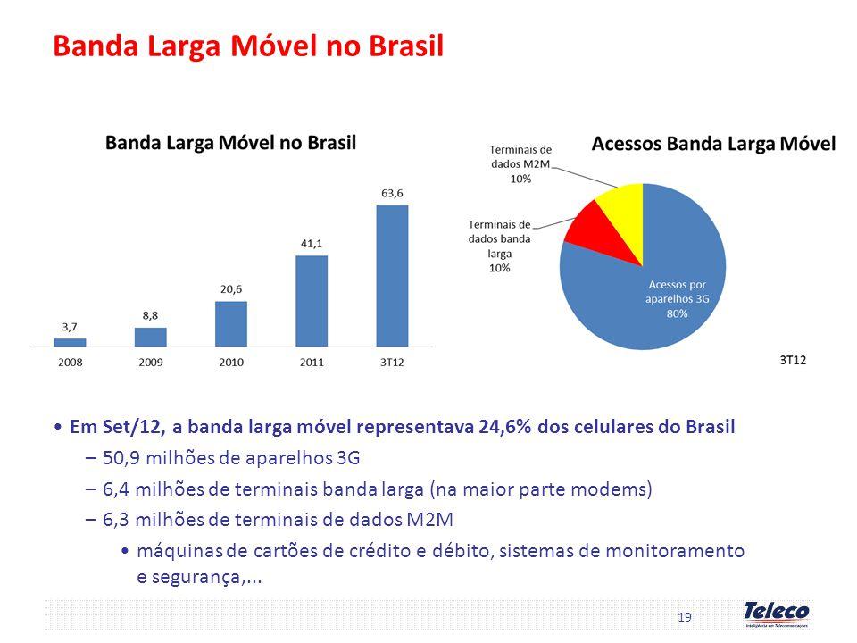 19 Banda Larga Móvel no Brasil Em Set/12, a banda larga móvel representava 24,6% dos celulares do Brasil –50,9 milhões de aparelhos 3G –6,4 milhões de