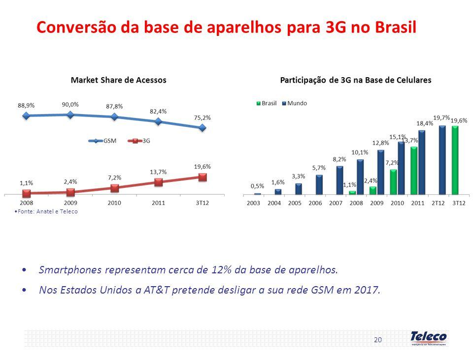 20 Conversão da base de aparelhos para 3G no Brasil Smartphones representam cerca de 12% da base de aparelhos. Nos Estados Unidos a AT&T pretende desl