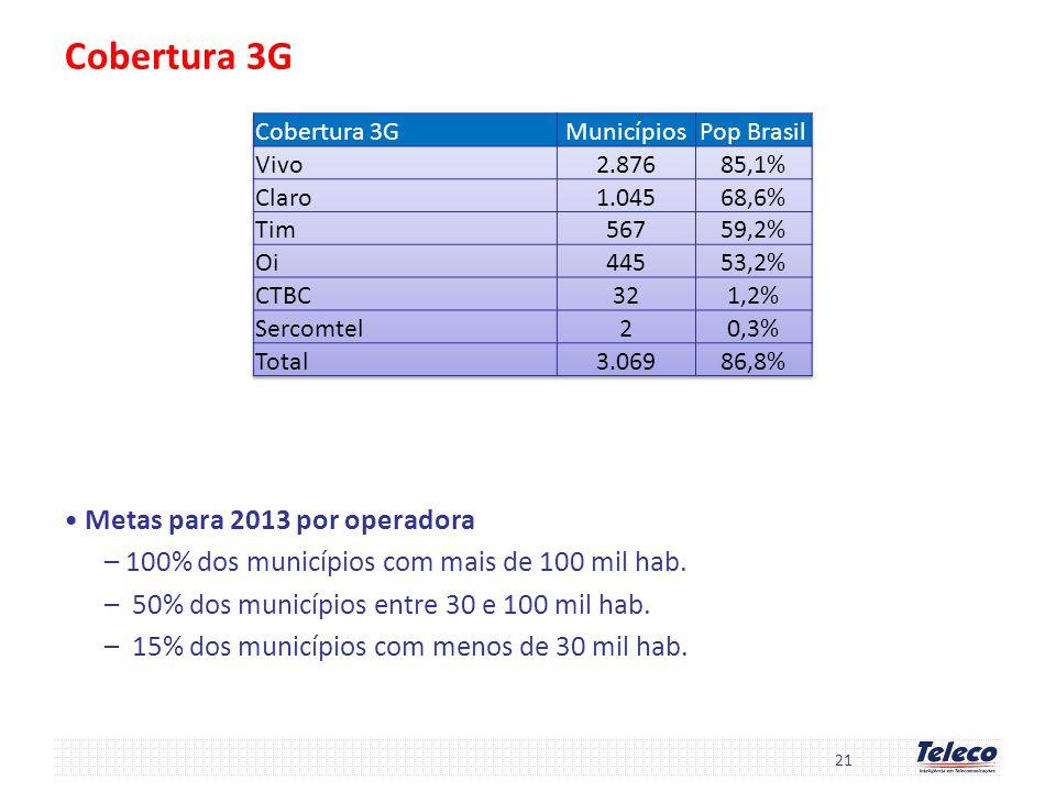 Cobertura 3G Metas para 2013 por operadora –100% dos municípios com mais de 100 mil hab. – 50% dos municípios entre 30 e 100 mil hab. – 15% dos municí