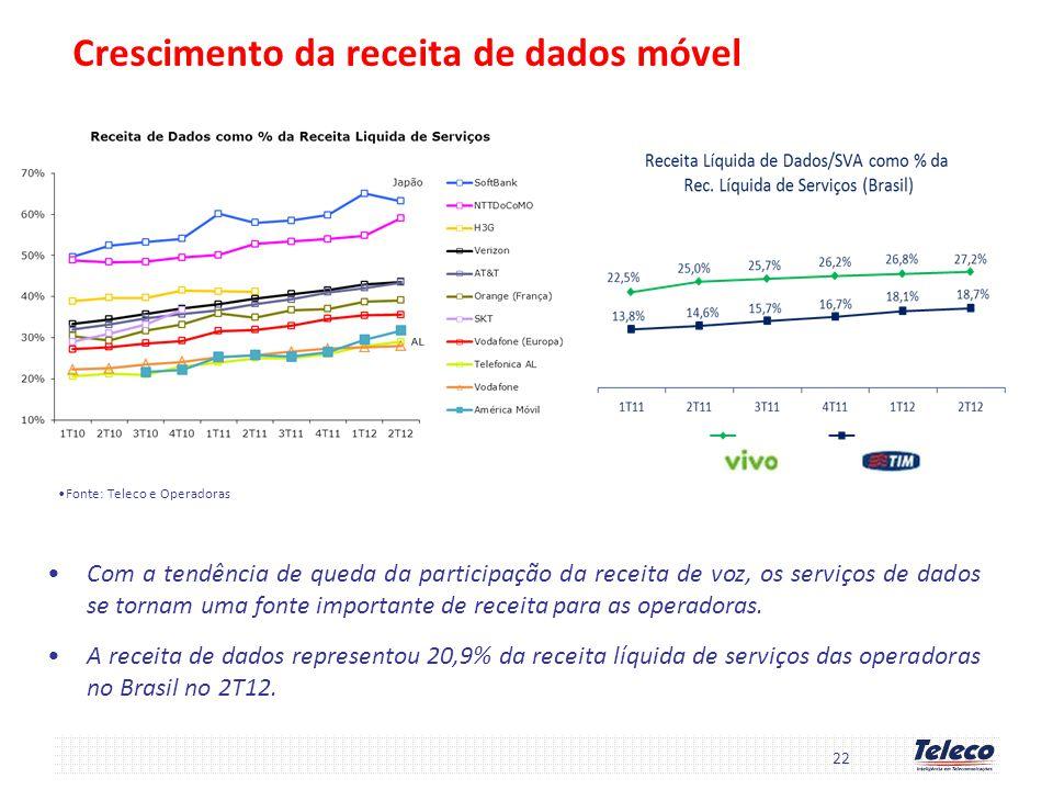 22 Crescimento da receita de dados móvel Com a tendência de queda da participação da receita de voz, os serviços de dados se tornam uma fonte importan