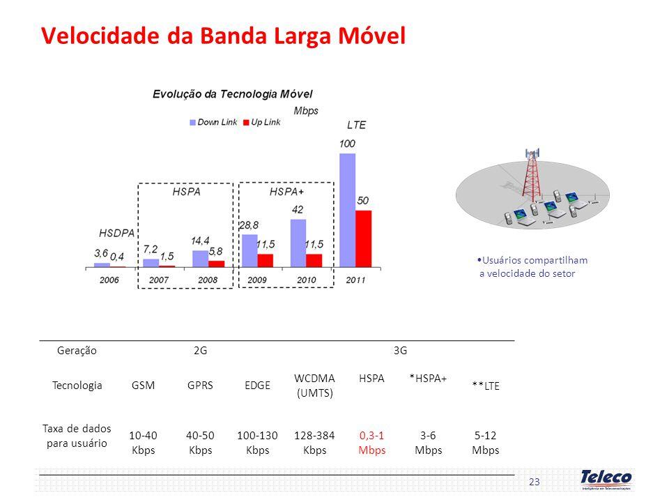Velocidade da Banda Larga Móvel Geração2G3G TecnologiaGSMGPRSEDGE WCDMA (UMTS) HSPA*HSPA+ **LTE Taxa de dados para usuário 10-40 Kbps 40-50 Kbps 100-1