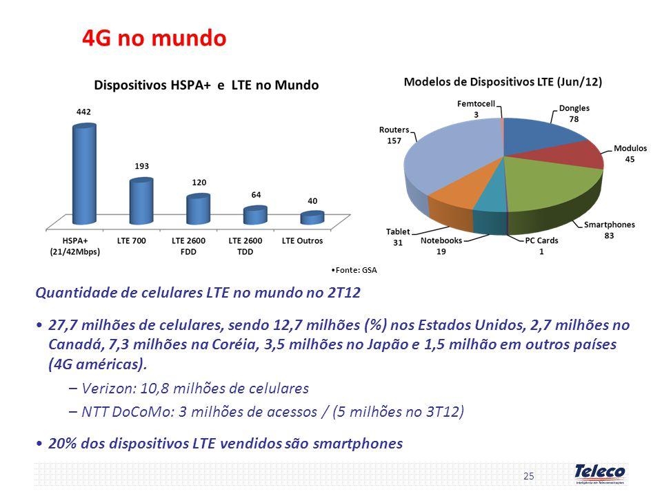 4G no mundo Quantidade de celulares LTE no mundo no 2T12 27,7 milhões de celulares, sendo 12,7 milhões (%) nos Estados Unidos, 2,7 milhões no Canadá,