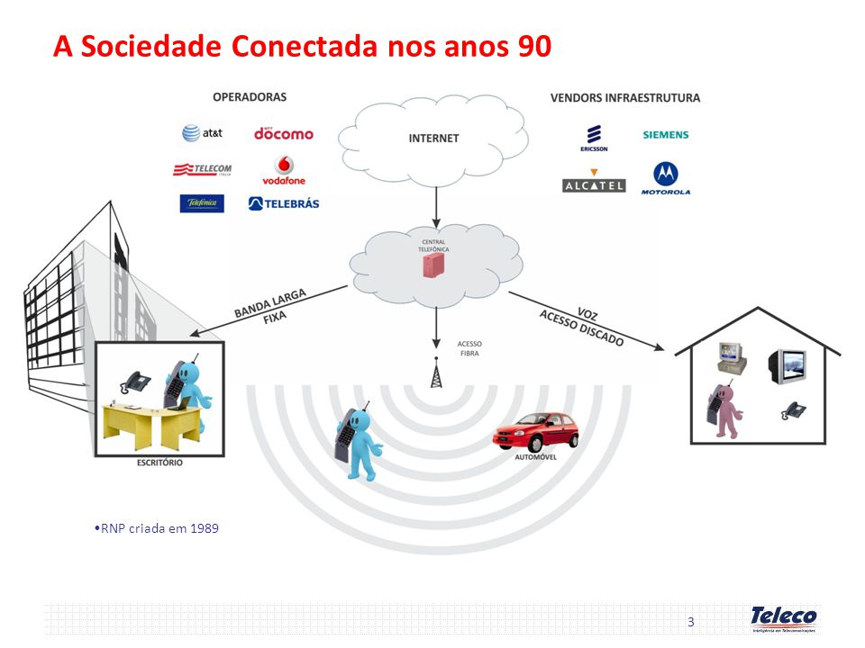 A Sociedade Conectada nos anos 90 3 RNP criada em 1989