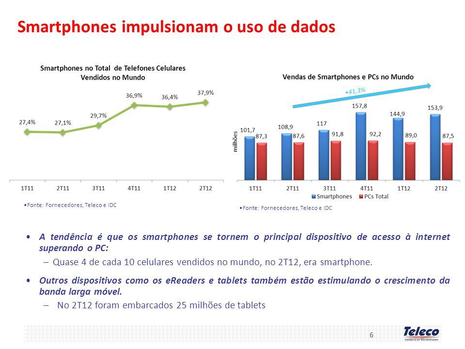 6 A tendência é que os smartphones se tornem o principal dispositivo de acesso à internet superando o PC: –Quase 4 de cada 10 celulares vendidos no mu