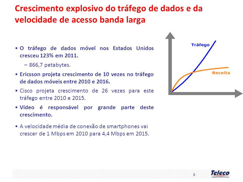 19 Banda Larga Móvel no Brasil Em Set/12, a banda larga móvel representava 24,6% dos celulares do Brasil –50,9 milhões de aparelhos 3G –6,4 milhões de terminais banda larga (na maior parte modems) –6,3 milhões de terminais de dados M2M máquinas de cartões de crédito e débito, sistemas de monitoramento e segurança,...