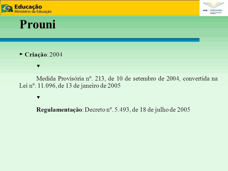 Prouni ► Criação: 2004 ▼ Medida Provisória nº. 213, de 10 de setembro de 2004, convertida na Lei nº. 11.096, de 13 de janeiro de 2005 ▼ Regulamentação