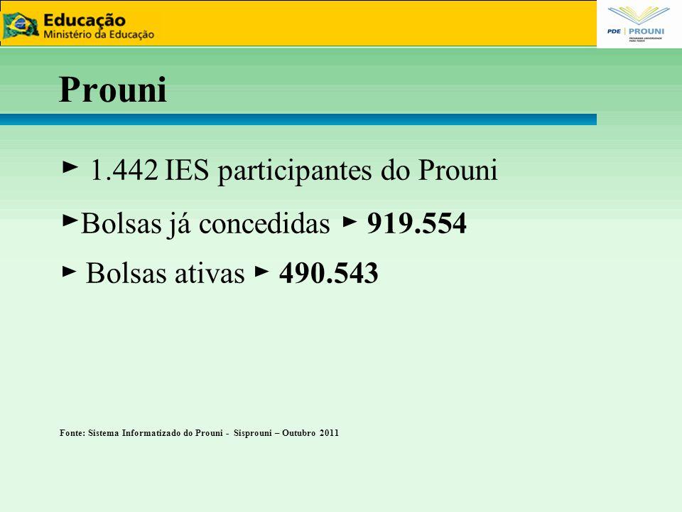 Prouni ► 1.442 IES participantes do Prouni ► Bolsas já concedidas ► 919.554 ► Bolsas ativas ► 490.543 Fonte: Sistema Informatizado do Prouni - Sisprou