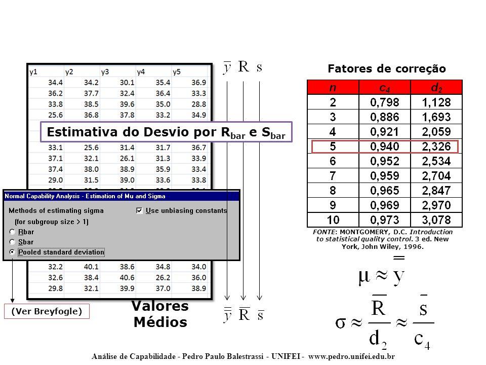 Análise de Capabilidade - Pedro Paulo Balestrassi - UNIFEI - www.pedro.unifei.edu.br Valores Médios FONTE: MONTGOMERY, D.C. Introduction to statistica