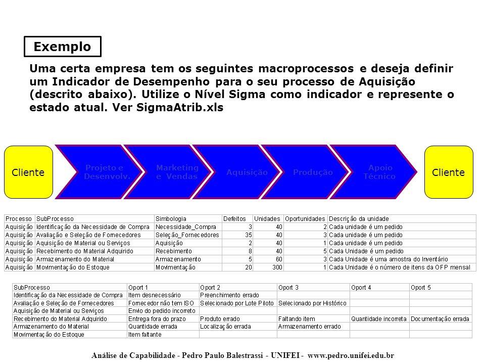 Análise de Capabilidade - Pedro Paulo Balestrassi - UNIFEI - www.pedro.unifei.edu.br Uma certa empresa tem os seguintes macroprocessos e deseja defini