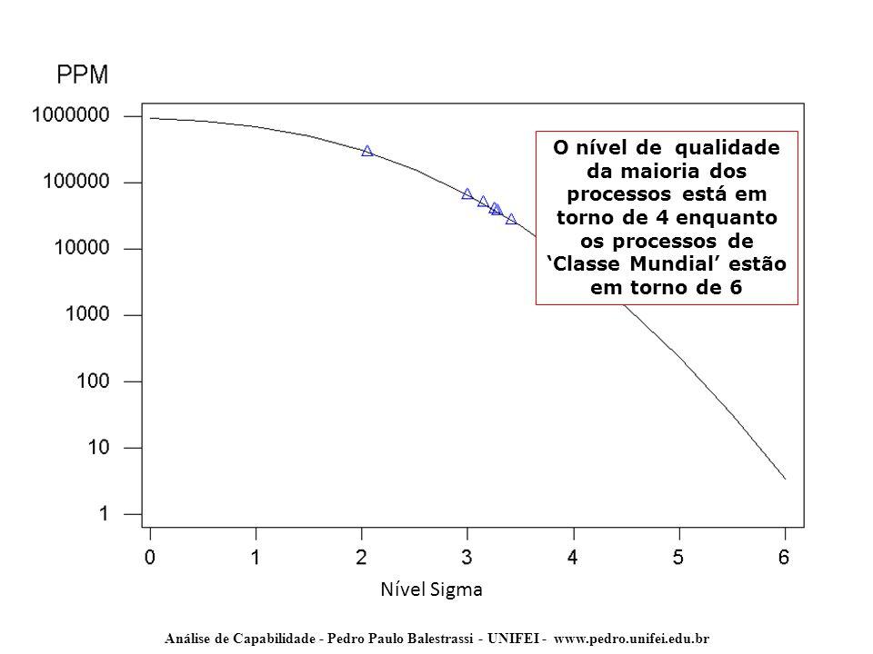Análise de Capabilidade - Pedro Paulo Balestrassi - UNIFEI - www.pedro.unifei.edu.br O nível de qualidade da maioria dos processos está em torno de 4
