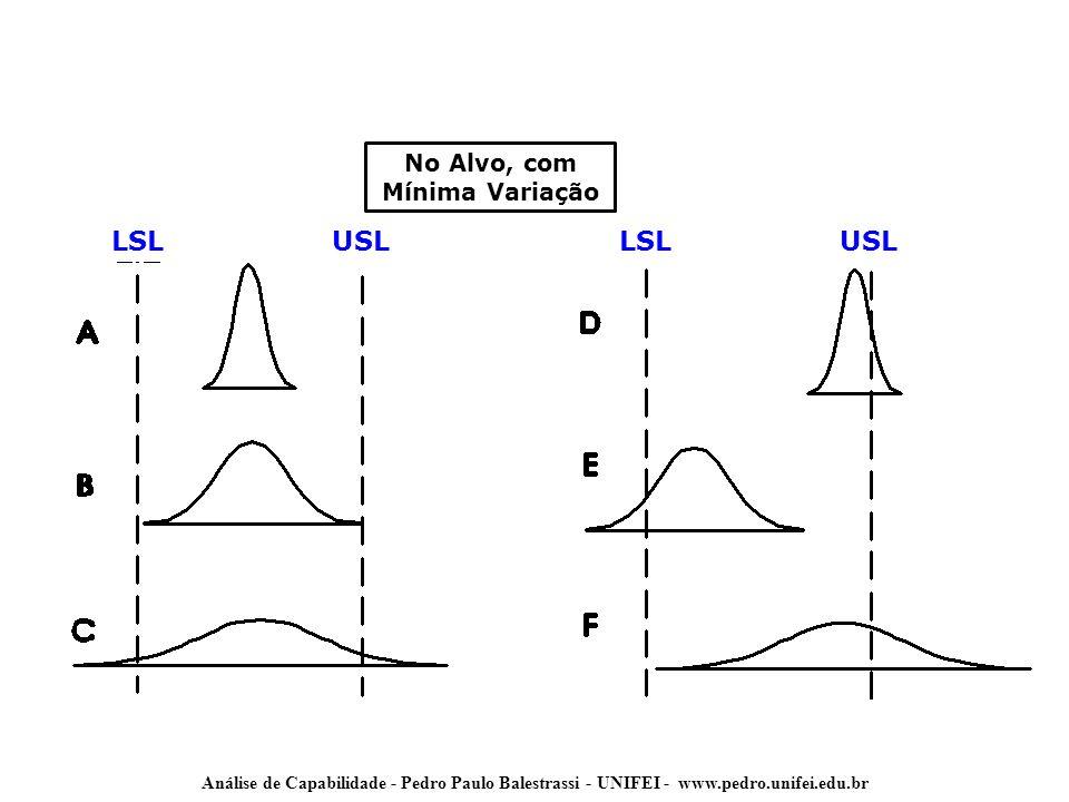 Análise de Capabilidade - Pedro Paulo Balestrassi - UNIFEI - www.pedro.unifei.edu.br Short Term x Long Term Dados de Long Term são melhores mas são de mais difícil obtenção Usualmente se obtém dados de Short Term e faz-se a estimação de métricas Long Term