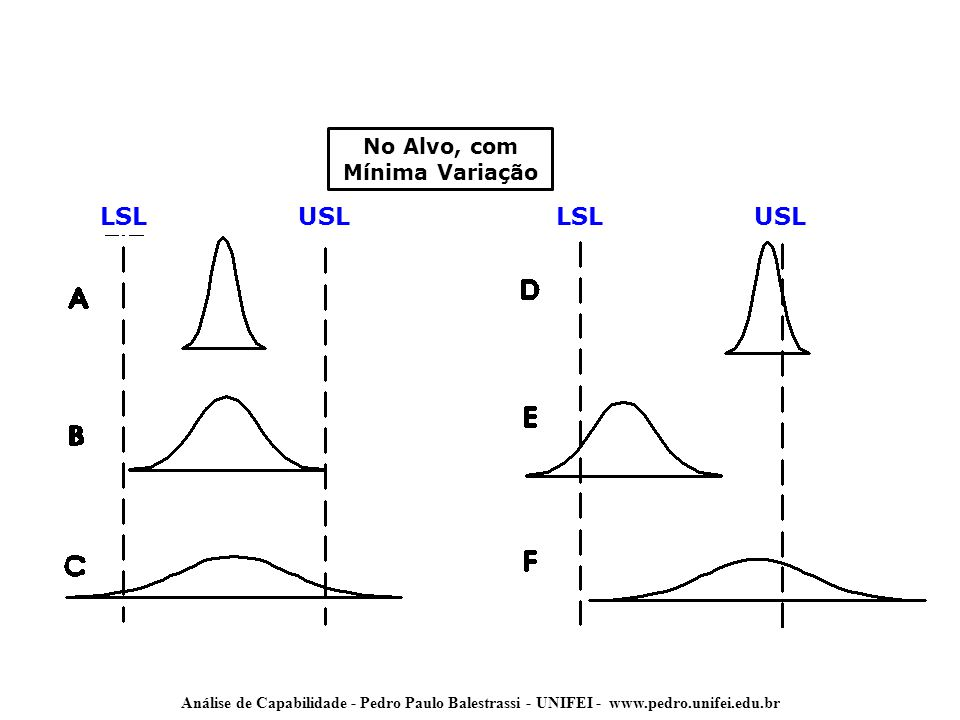 Análise de Capabilidade - Pedro Paulo Balestrassi - UNIFEI - www.pedro.unifei.edu.br Z = Capacidade Sigma 2308.537 3 66.807 4 6.210 5 233 6 3,4 Z Z DPMO Z =0,8406+ 29,37-2,221.
