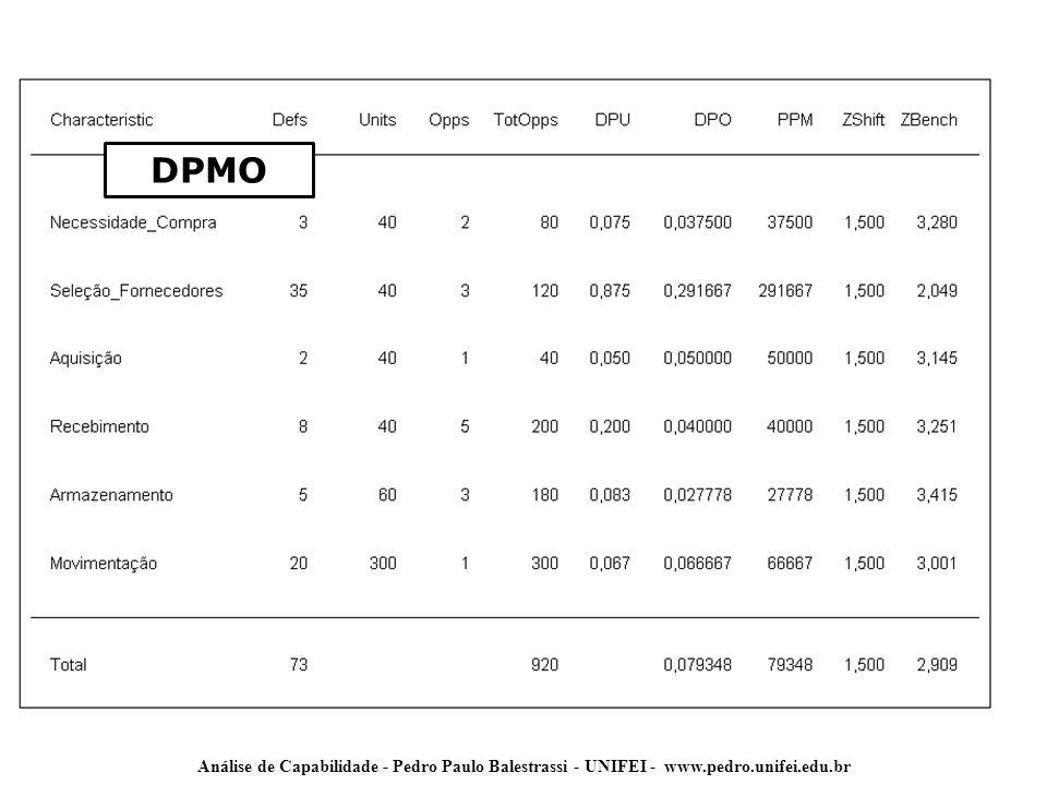 Análise de Capabilidade - Pedro Paulo Balestrassi - UNIFEI - www.pedro.unifei.edu.br DPMO