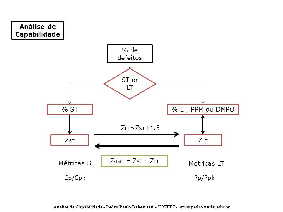 Análise de Capabilidade - Pedro Paulo Balestrassi - UNIFEI - www.pedro.unifei.edu.br Análise de Capabilidade % de defeitos ST or LT % ST% LT, PPM ou D