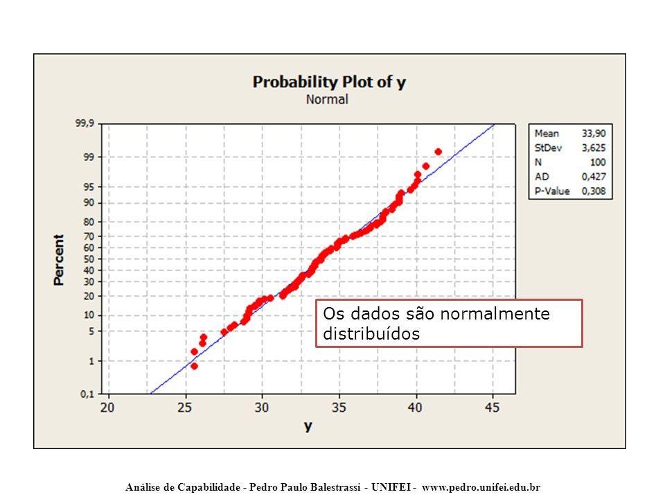 Análise de Capabilidade - Pedro Paulo Balestrassi - UNIFEI - www.pedro.unifei.edu.br Os dados são normalmente distribuídos