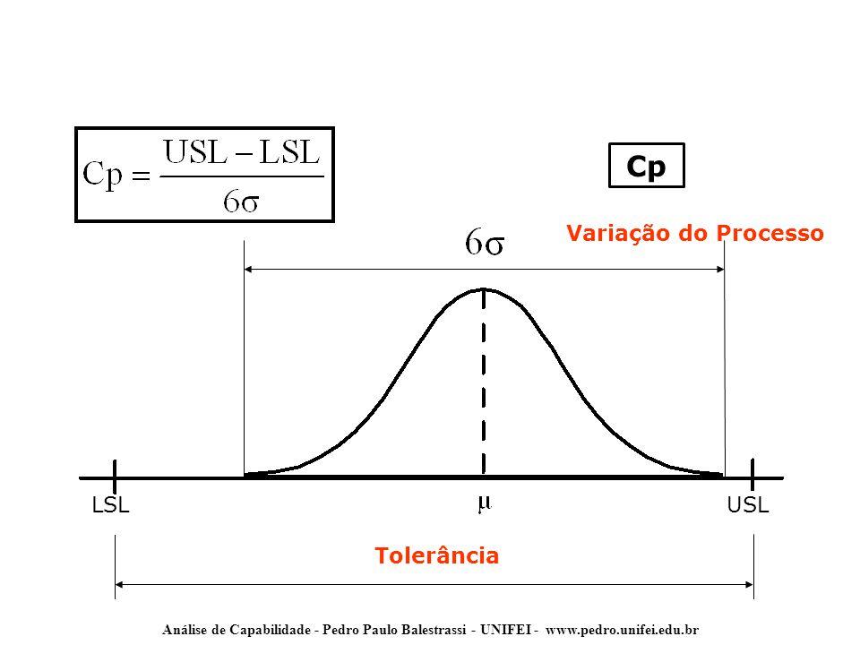 Tolerância LSLUSL Cp Variação do Processo