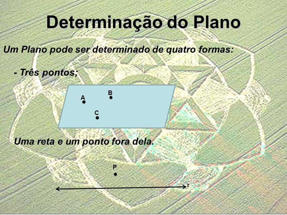 Determinação do Plano Um Plano pode ser determinado de quatro formas: - Três pontos; Uma reta e um ponto fora dela. B A C r P