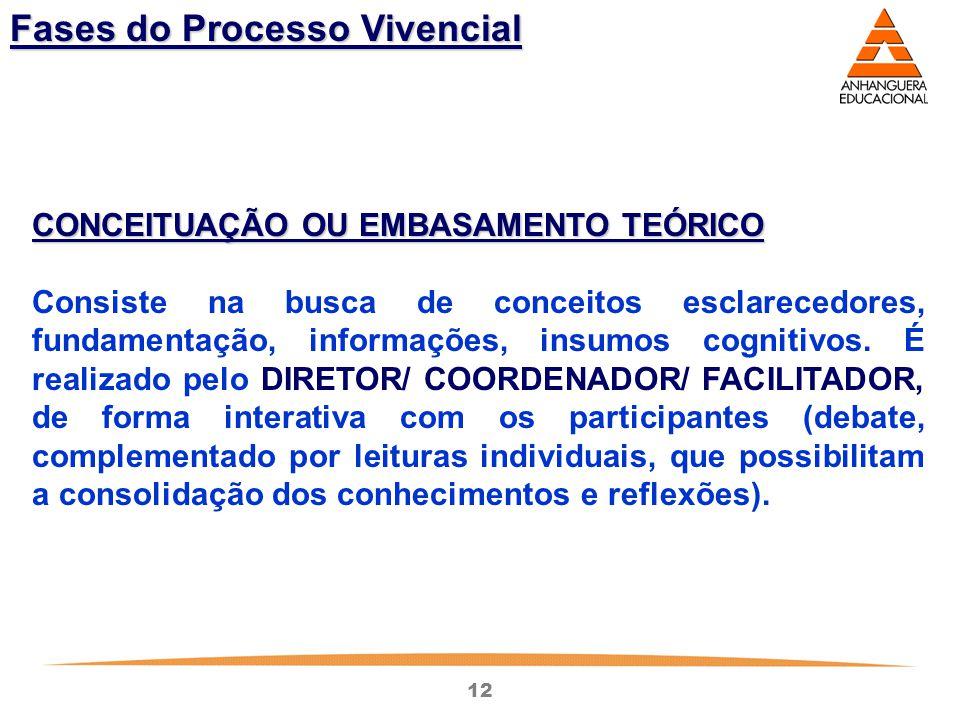 12 Fases do Processo Vivencial CONCEITUAÇÃO OU EMBASAMENTO TEÓRICO Consiste na busca de conceitos esclarecedores, fundamentação, informações, insumos