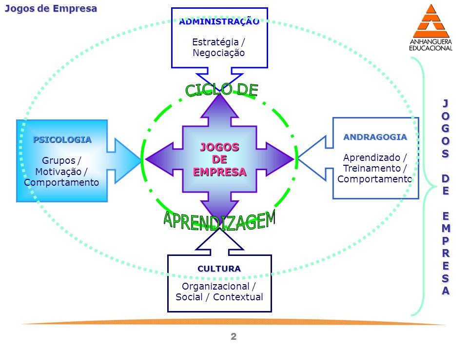 2 Jogos de Empresa JOGOSDEEMPRESA ADMINISTRAÇÃO Estratégia / Negociação PSICOLOGIA Grupos / Motivação / Comportamento ANDRAGOGIA Aprendizado / Treinam
