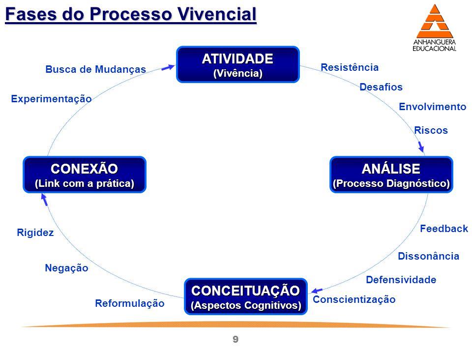 9 Fases do Processo Vivencial ATIVIDADE(Vivência) CONEXÃO (Link com a prática) ANÁLISE (Processo Diagnóstico) CONCEITUAÇÃO (Aspectos Cognitivos) Resis