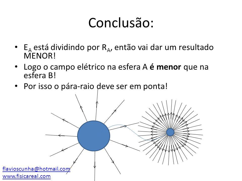 Conclusão: E A está dividindo por R A, então vai dar um resultado MENOR! Logo o campo elétrico na esfera A é menor que na esfera B! Por isso o pára-ra