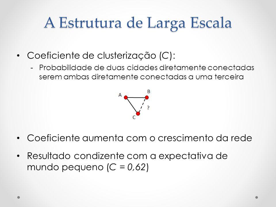 Coeficiente de clusterização (C): -Probabilidade de duas cidades diretamente conectadas serem ambas diretamente conectadas a uma terceira Coeficiente aumenta com o crescimento da rede Resultado condizente com a expectativa de mundo pequeno (C = 0,62) A Estrutura de Larga Escala