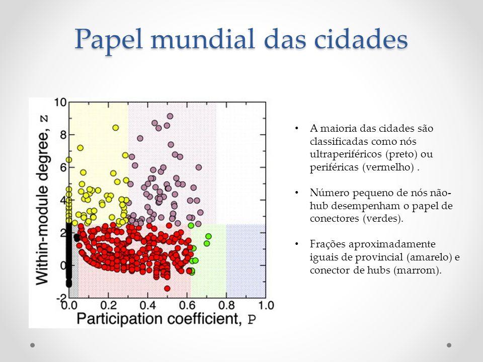 A maioria das cidades são classificadas como nós ultraperiféricos (preto) ou periféricas (vermelho).