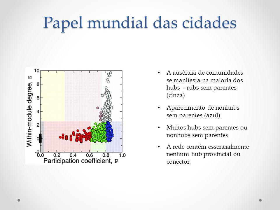 A ausência de comunidades se manifesta na maioria dos hubs - rubs sem parentes (cinza) Aparecimento de nonhubs sem parentes (azul).
