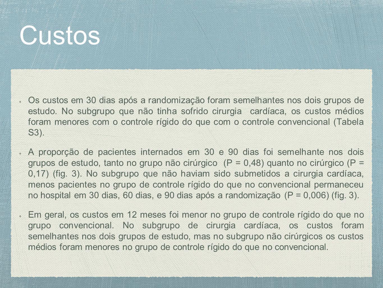 Custos Os custos em 30 dias após a randomização foram semelhantes nos dois grupos de estudo.