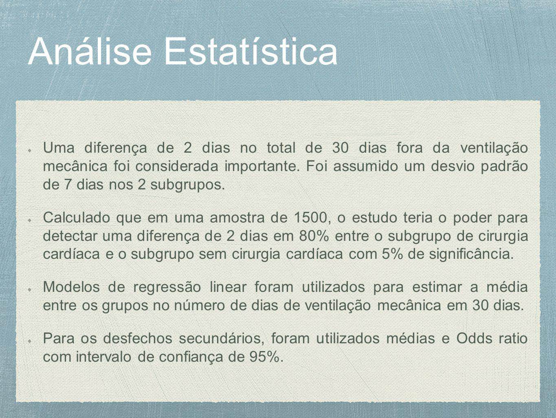 Análise Estatística Uma diferença de 2 dias no total de 30 dias fora da ventilação mecânica foi considerada importante.