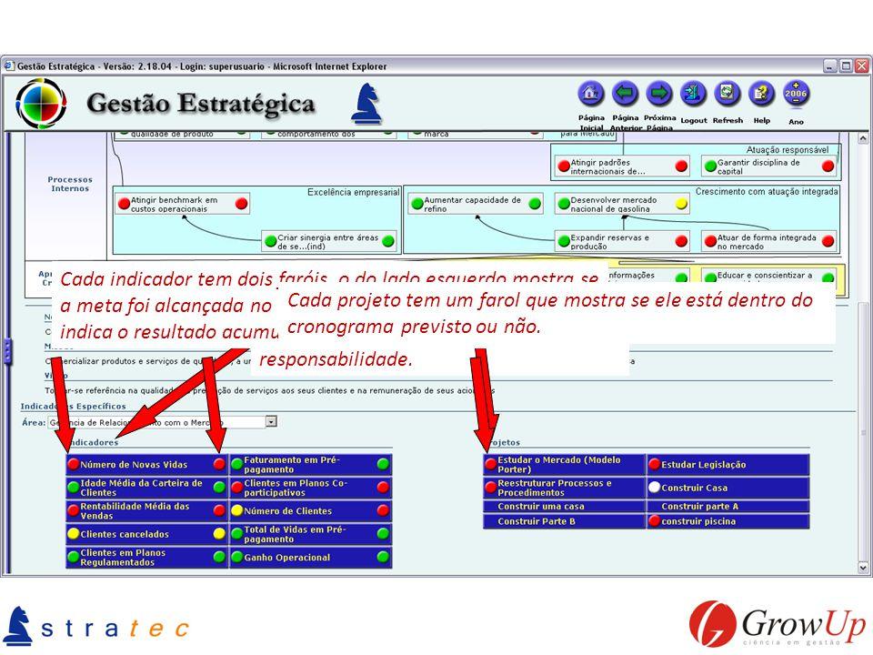 Cada área tem indicadores de desempenho e projetos pelos quais tem responsabilidade. Cada indicador tem dois faróis, o do lado esquerdo mostra se a me