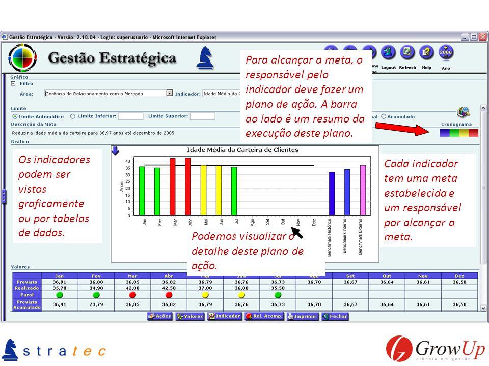 Os indicadores podem ser vistos graficamente ou por tabelas de dados. Cada indicador tem uma meta estabelecida e um responsável por alcançar a meta. P