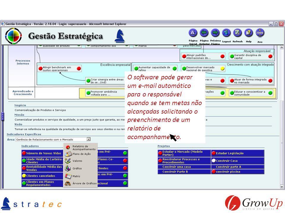 O software pode gerar um e-mail automático para o responsável quando se tem metas não alcançadas solicitando o preenchimento de um relatório de acompa