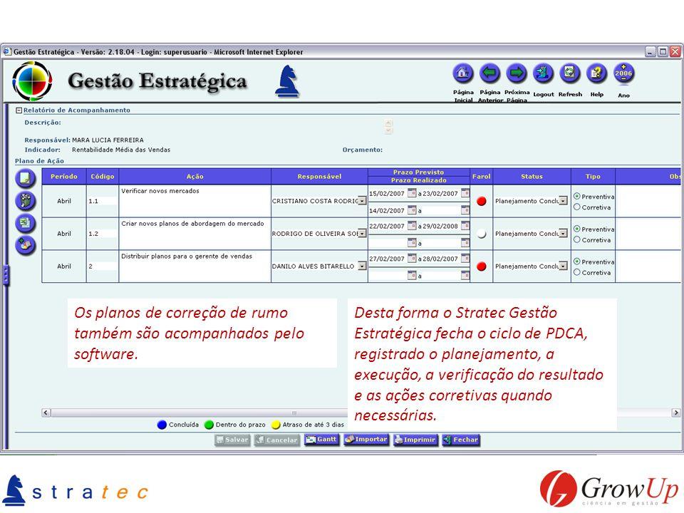 Os planos de correção de rumo também são acompanhados pelo software. Desta forma o Stratec Gestão Estratégica fecha o ciclo de PDCA, registrado o plan