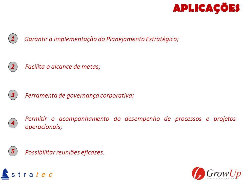 APLICAÇÕES Garantir a implementação do Planejamento Estratégico; Possibilitar reuniões eficazes. Ferramenta de governança corporativa; 1 2 3 4 5 Facil