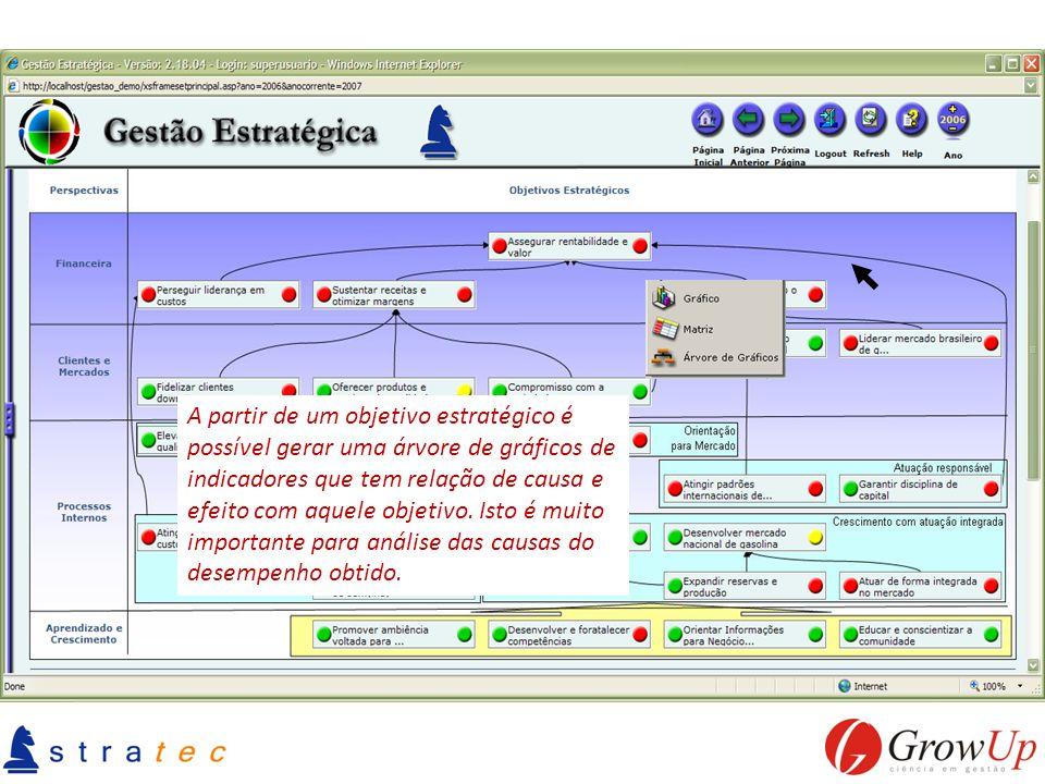 A partir de um objetivo estratégico é possível gerar uma árvore de gráficos de indicadores que tem relação de causa e efeito com aquele objetivo. Isto