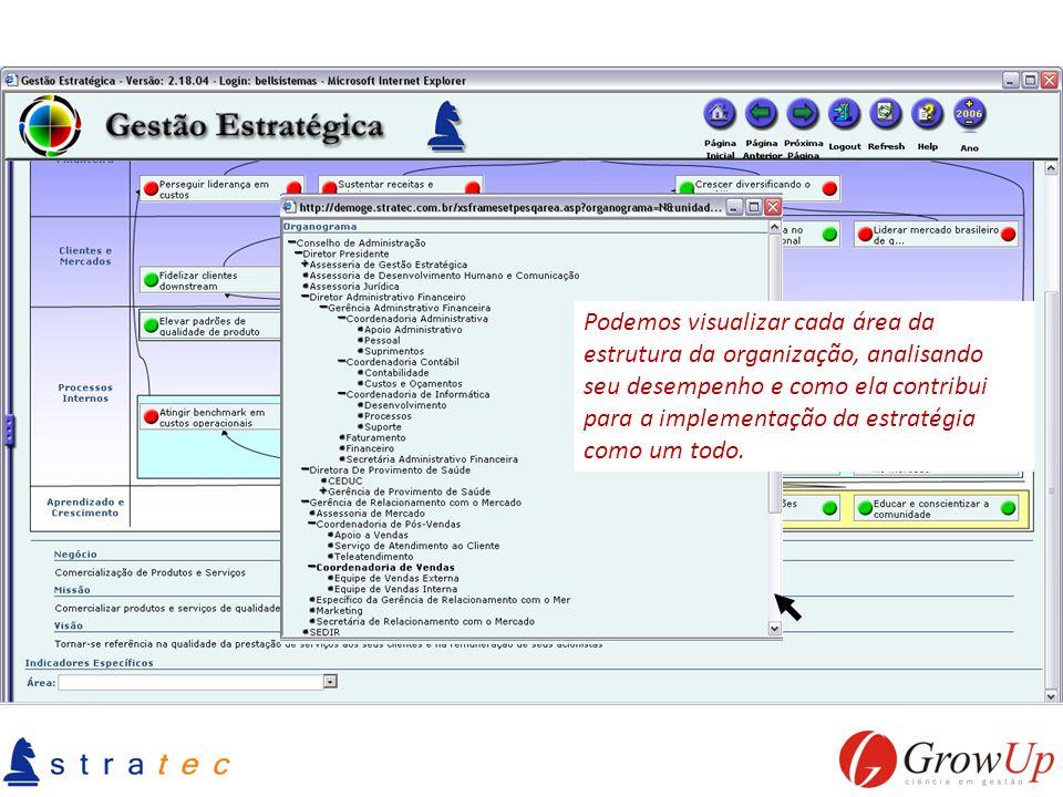 Podemos visualizar cada área da estrutura da organização, analisando seu desempenho e como ela contribui para a implementação da estratégia como um to