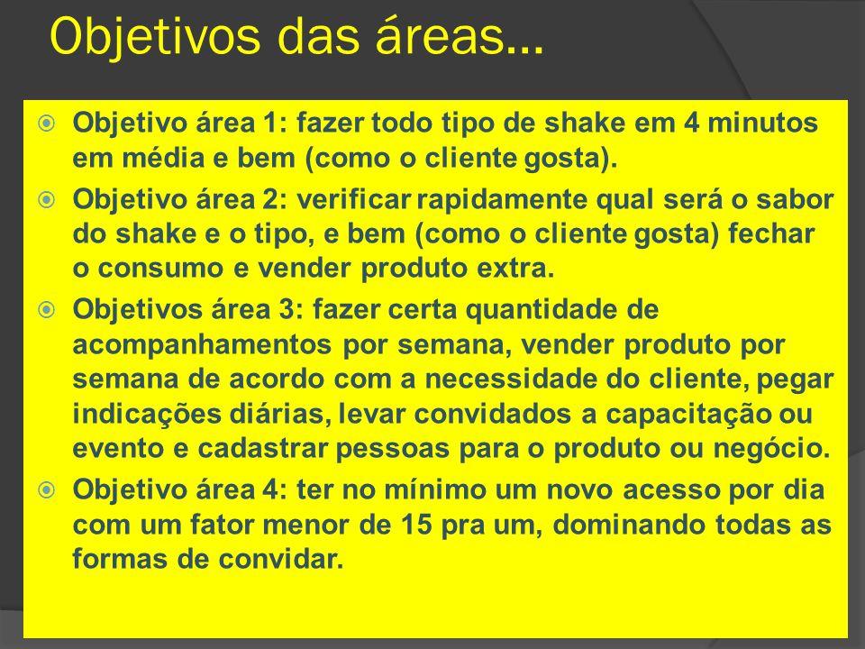 Objetivos das áreas…  Objetivo área 1: fazer todo tipo de shake em 4 minutos em média e bem (como o cliente gosta).  Objetivo área 2: verificar rapi