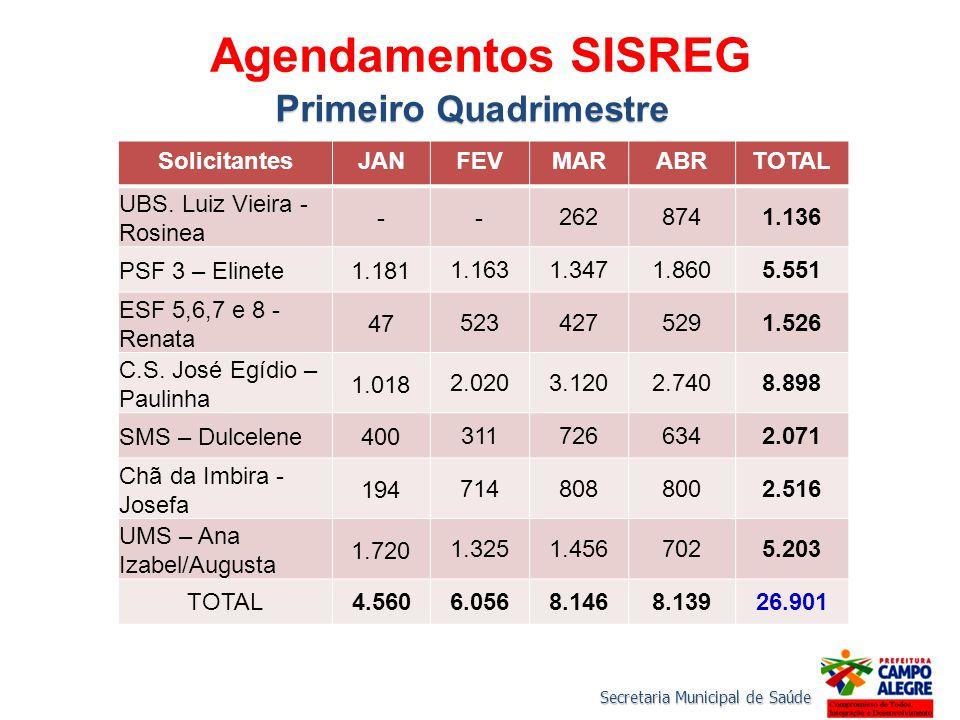 Secretaria Municipal de Saúde Agendamentos SISREG SolicitantesJANFEVMARABRTOTAL UBS. Luiz Vieira - Rosinea -- 2628741.136 PSF 3 – Elinete1.181 1.1631.