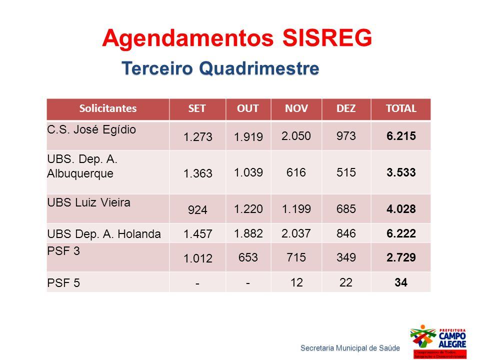 Agendamentos SISREG Terceiro Quadrimestre SolicitantesSETOUTNOVDEZTOTAL C.S. José Egídio 1.2731.919 2.0509736.215 UBS. Dep. A. Albuquerque1.363 1.0396