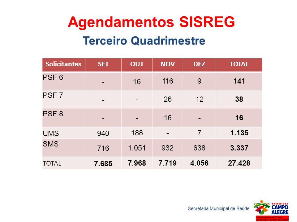 Agendamentos SISREG Terceiro Quadrimestre SolicitantesSETOUTNOVDEZTOTAL PSF 6 -16 1169141 PSF 7 - -261238 PSF 8 - -16- UMS940 188-71.135 SMS 716 1.051