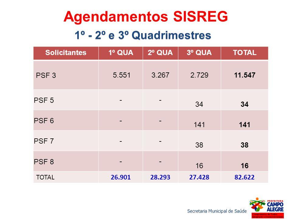 Agendamentos SISREG 1º - 2º e 3º Quadrimestres Solicitantes1º QUA2º QUA3º QUATOTAL PSF 3 5.5513.267 2.72911.547 PSF 5 -- 34 PSF 6 -- 141 PSF 7 -- 38 P