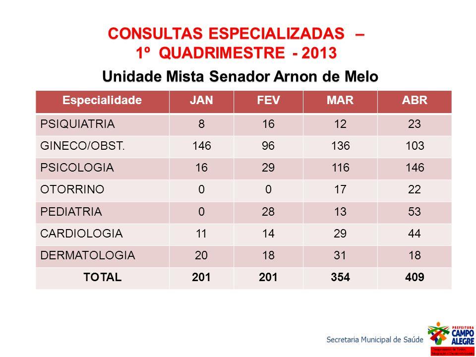 Secretaria Municipal de Saúde CONSULTAS ESPECIALIZADAS – 1º QUADRIMESTRE - 2013 EspecialidadeJANFEVMARABR PSIQUIATRIA8161223 GINECO/OBST.14696136103 P